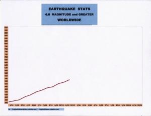12-15 EARTHQUAKE STATS