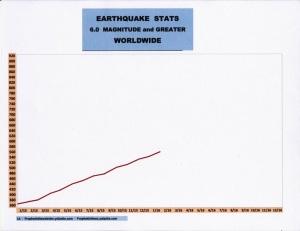 2-16 EARTHQUAKE STATS