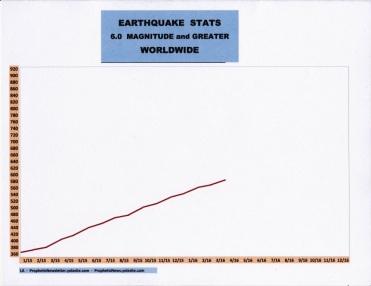 4-16 EARTHQUAKE STATS
