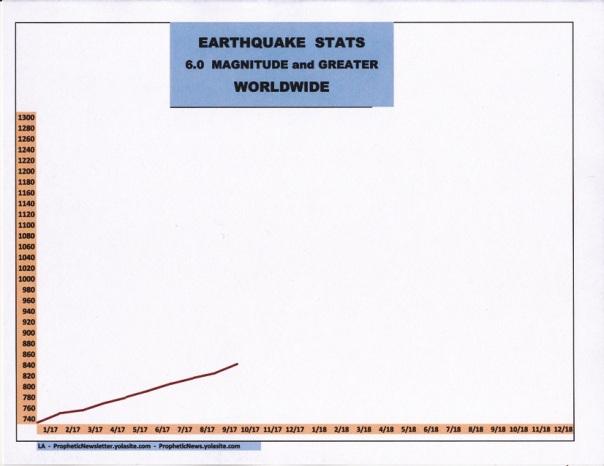 10-17 EARTHQUAKE STATS